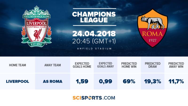 Visualization of SciSports' CL semi-final Liverpool FC vs. AS Roma
